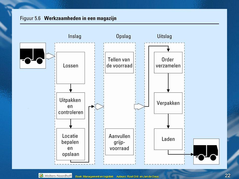 22 Boek: Management en logistiek Auteurs: Roel Grit en Jan de Geus Magazijnwerkzaamheden