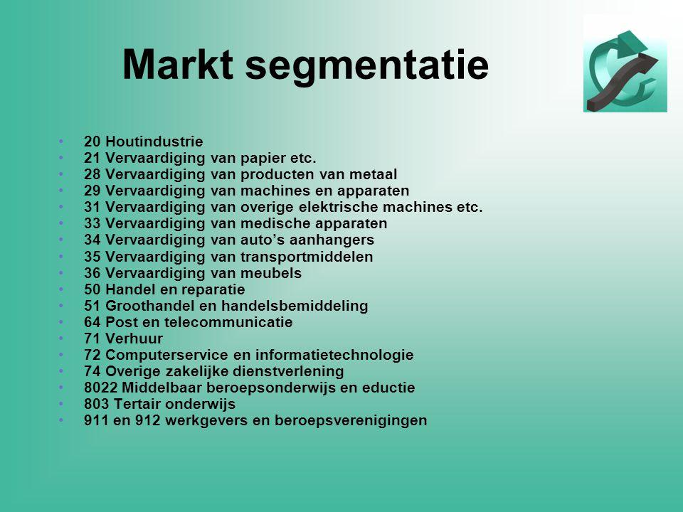 Markt segmentatie •20 Houtindustrie •21 Vervaardiging van papier etc.