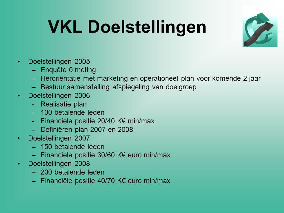 VKL Doelstellingen •Doelstellingen 2005 –Enquête 0 meting –Heroriëntatie met marketing en operationeel plan voor komende 2 jaar –Bestuur samenstelling afspiegeling van doelgroep •Doelstellingen 2006 -Realisatie plan -100 betalende leden -Financiële positie 20/40 K€ min/max -Definiëren plan 2007 en 2008 •Doelstellingen 2007 –150 betalende leden –Financiële positie 30/60 K€ euro min/max •Doelstellingen 2008 –200 betalende leden –Financiële positie 40/70 K€ euro min/max