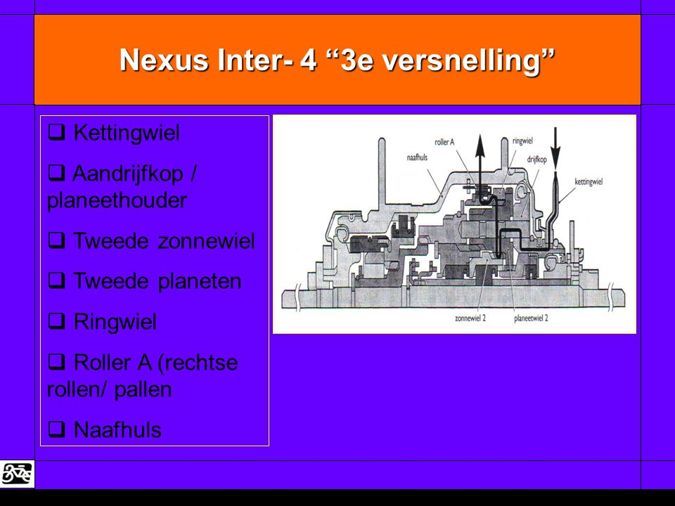 "Nexus Inter- 4 ""3e versnelling""   Kettingwiel   Aandrijfkop / planeethouder   Tweede zonnewiel   Tweede planeten   Ringwiel   Roller A (re"