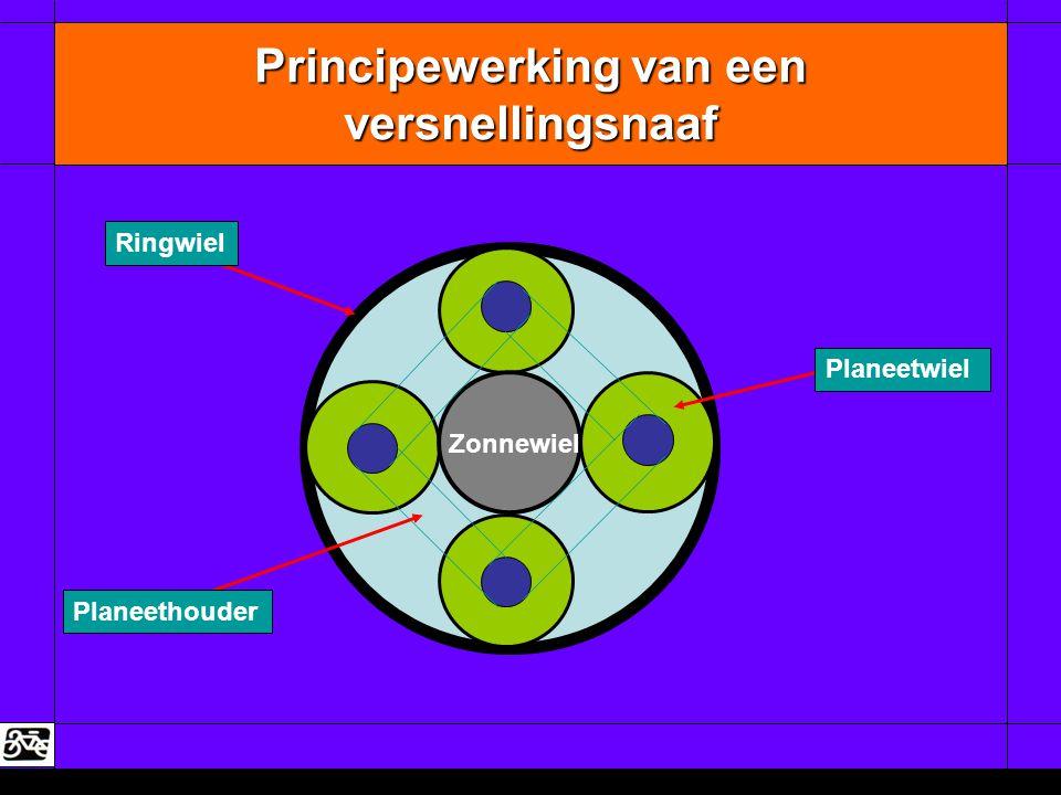 Principewerking van een versnellingsnaaf Zonnewiel Ringwiel Planeethouder Planeetwiel