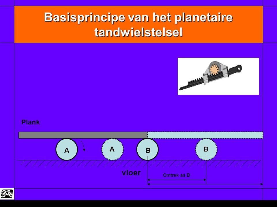 Basisprincipe van het planetaire tandwielstelsel A Plank vloer B Omtrek as B AB