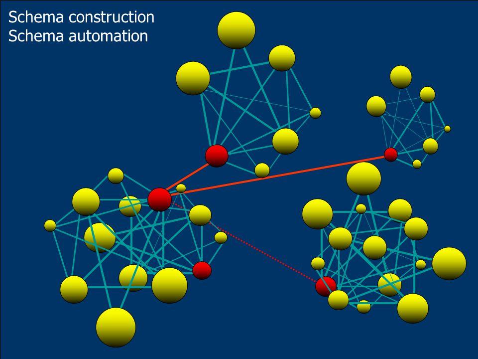Schema construction Schema automation