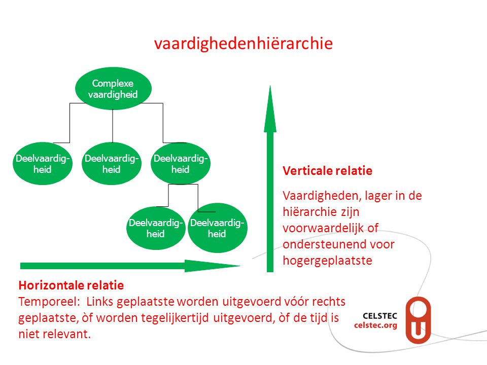 vaardighedenhiërarchie Verticale relatie Vaardigheden, lager in de hiërarchie zijn voorwaardelijk of ondersteunend voor hogergeplaatste Horizontale relatie Temporeel: Links geplaatste worden uitgevoerd vóór rechts geplaatste, òf worden tegelijkertijd uitgevoerd, òf de tijd is niet relevant.