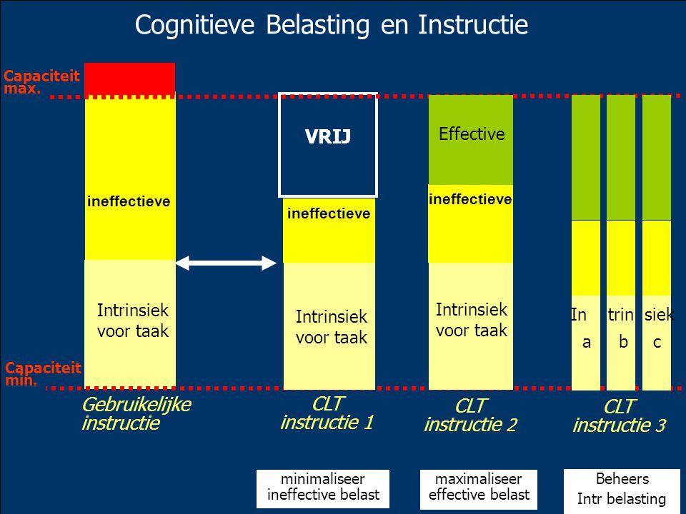 VRIJ Cognitieve Belasting en Instructie Gebruikelijke instructie Intrinsiek voor taak ineffectieve Capaciteit max.