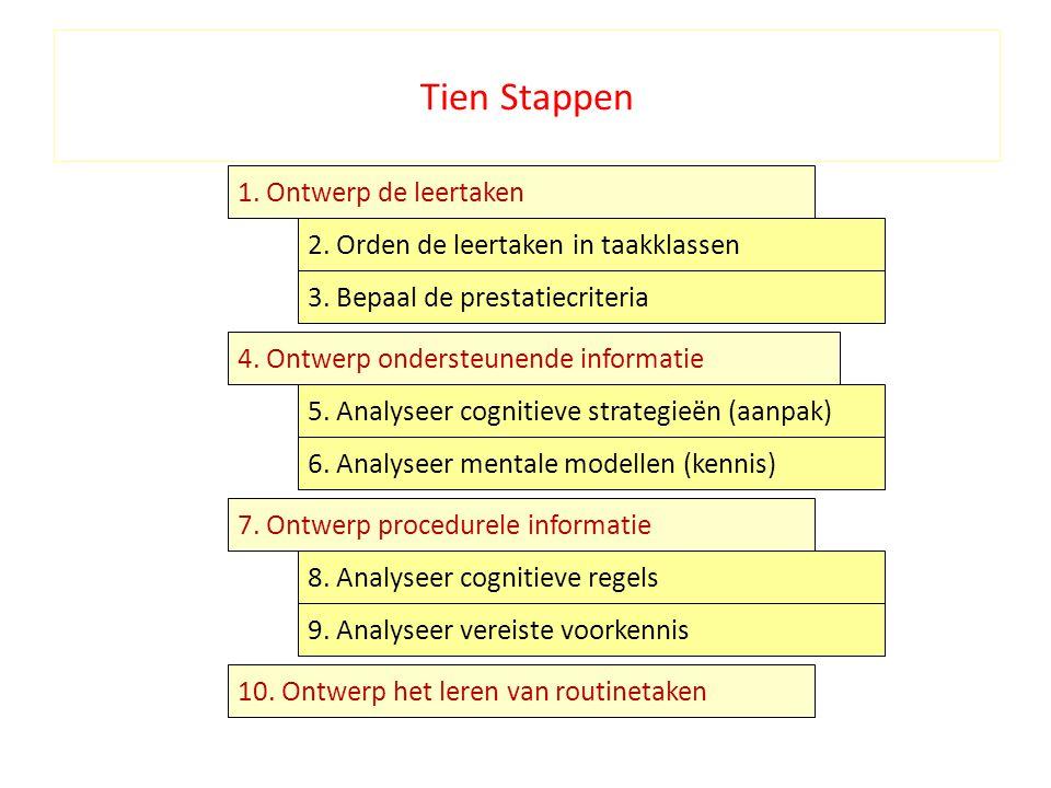 1.Ontwerp de leertaken 2. Orden de leertaken in taakklassen 8.