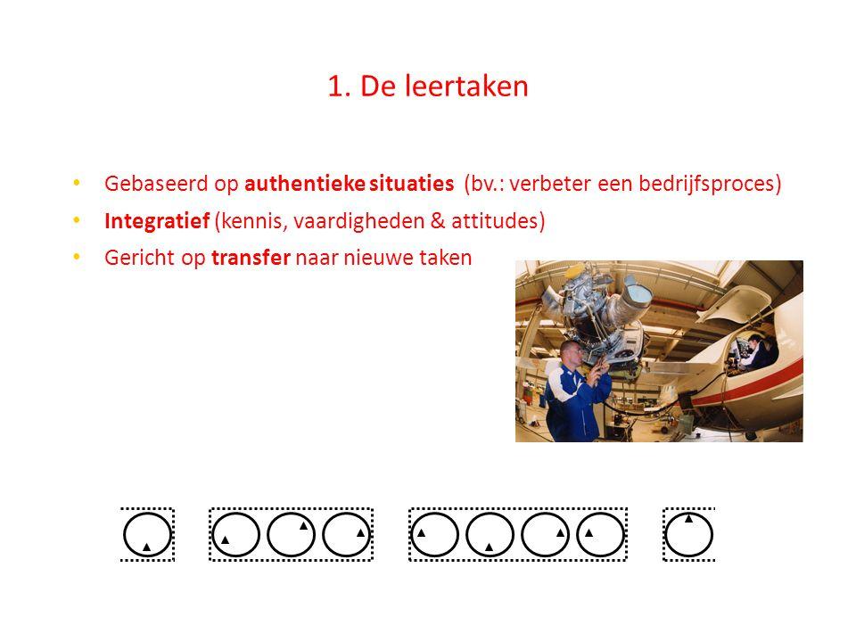 1. De leertaken • Gebaseerd op authentieke situaties (bv.: verbeter een bedrijfsproces) • Integratief (kennis, vaardigheden & attitudes) • Gericht o