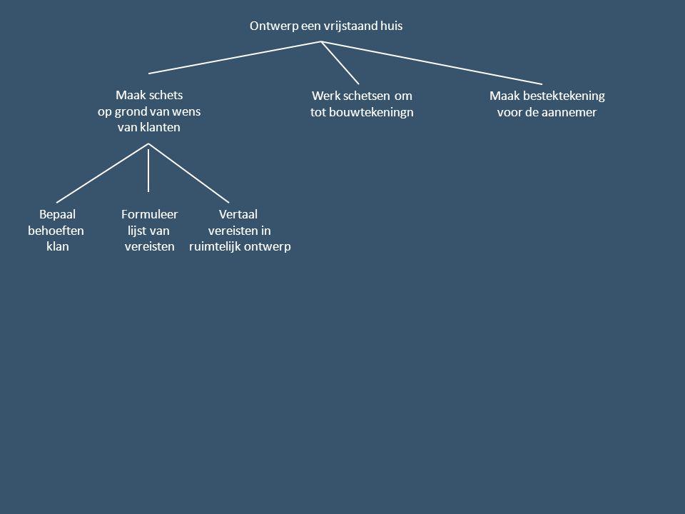 Ontwerp een vrijstaand huis Maak schets op grond van wens van klanten Werk schetsen om tot bouwtekeningn Maak bestektekening voor de aannemer Bepaal behoeften klan Formuleer lijst van vereisten Vertaal vereisten in ruimtelijk ontwerp