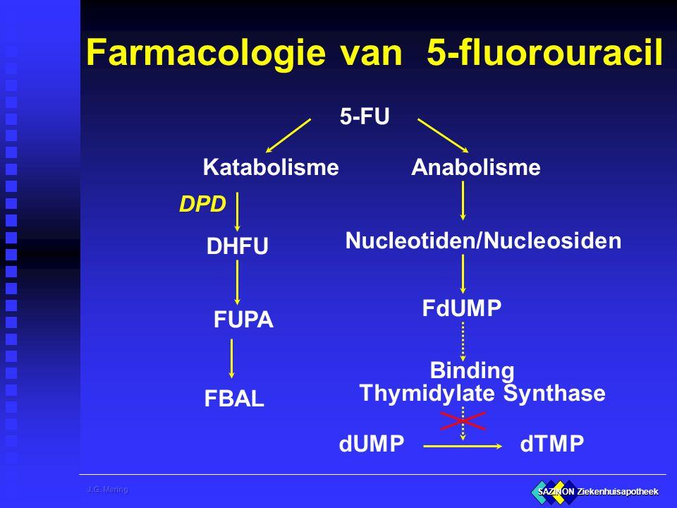 SAZINON Ziekenhuisapotheek 5-FU Katabolisme Anabolisme DHFU Nucleotiden/Nucleosiden FUPA FdUMP FBAL Binding Thymidylate Synthase dUMP dTMP Farmacologi