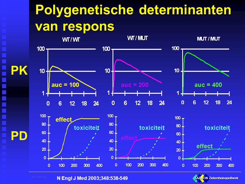 SAZINON Ziekenhuisapotheek Polygenetische determinanten van respons PK PD auc = 100auc = 200auc = 400 effect toxiciteit N Engl J Med 2003;348:538-549