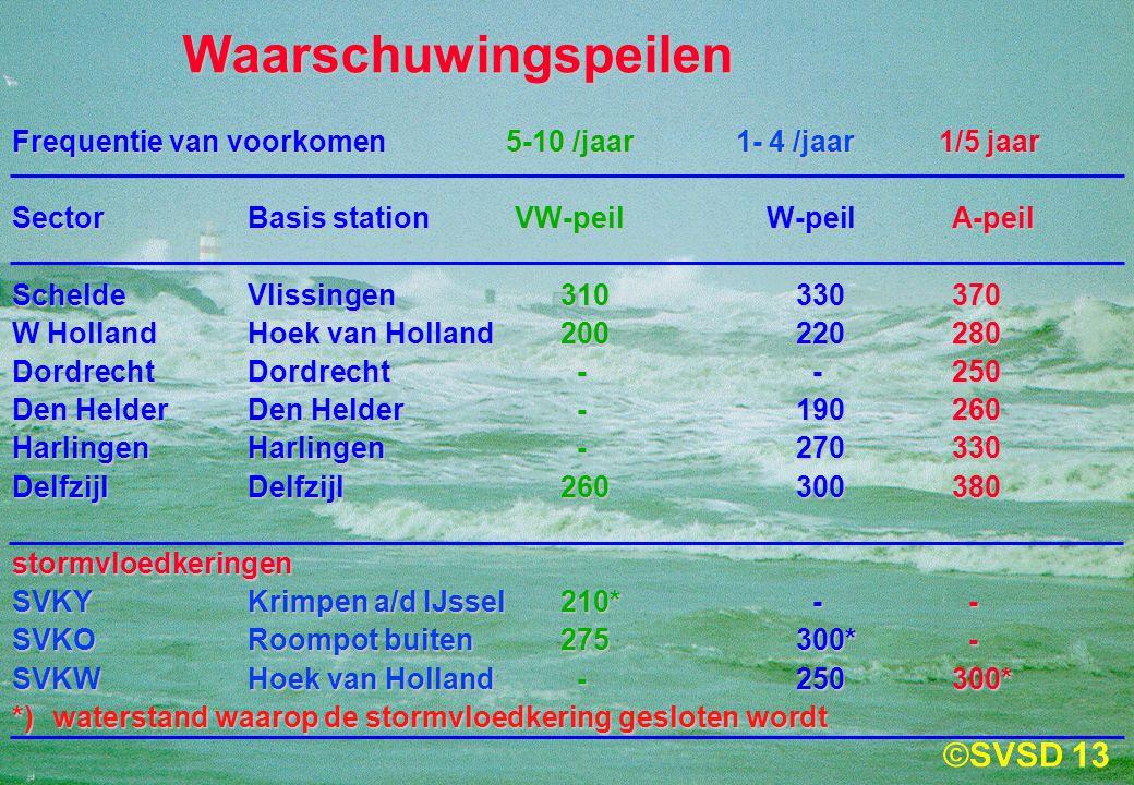 13 Waarschuwingspeilen Frequentie van voorkomen 5-10 /jaar 1- 4 /jaar 1/5 jaar SectorBasis station VW-peil W-peil A-peil ScheldeVlissingen310330370 W HollandHoek van Holland 200220280 DordrechtDordrecht - -250 Den HelderDen Helder -190260 HarlingenHarlingen -270330 DelfzijlDelfzijl260300380 stormvloedkeringen SVKYKrimpen a/d IJssel210* - - SVKORoompot buiten275300* - SVKWHoek van Holland -250300* *)waterstand waarop de stormvloedkering gesloten wordt