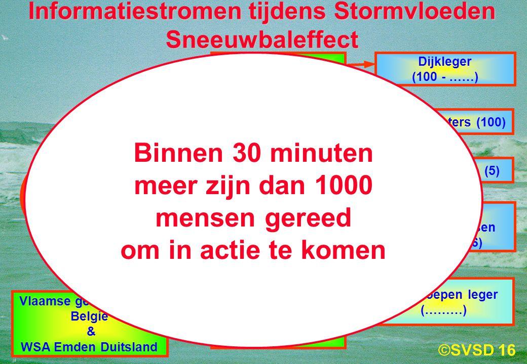 16 Waterschappen & Rijkswaterstaat (30) Veiligheidsregio's (10) Nationale Crisis - Centra NCC & LOCC (2) Staf DG Rijkswaterstaat & DCC (2) Dijkleger (100 - ……) Burgemeesters (100) Havenbedrijven (5) Kabinetten Commissarissen Koningin (6) Hulptroepen leger (………) Provincies (6) SVSD Vlaamse gemeenschap België & WSA Emden Duitsland Informatiestromen tijdens Stormvloeden Sneeuwbaleffect Binnen 30 minuten meer zijn dan 1000 mensen gereed om in actie te komen