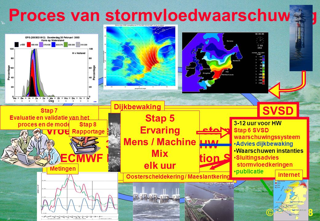 18 Stap 4 3-12 uur voor HW data-assimilatie van waterstanden elke 3 uur Stap 3 3-48 uur voor HW DCSM8 waterstandsverwachting Elke 6 uur Stap 2 3-48 uur voor HW HIRLAM Meteo verwachting Elke 6 uur Stap 1 Vroegtijdige signalering van stormvloeden 3 – 8 dagen voor HW ECMWF Ensemble Prediction System Elke 12 uur Proces van stormvloedwaarschuwing Stap 7 Evaluatie en validatie van het proces en de modellen Metingen Oosterscheldekering / Maeslantkering Dijkbewaking 3-12 uur voor HW Stap 6 SVSD waarschuwingssysteem •Advies dijkbewaking •Waarschuwen instanties •Sluitingsadvies stormvloedkeringen •publicatie internet Stap 8 Rapportage Stap 5 Ervaring Mens / Machine Mix elk uur SVSD
