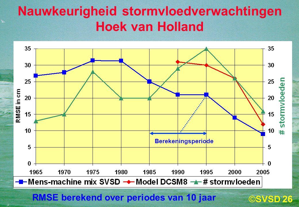 26 Nauwkeurigheid stormvloedverwachtingen Hoek van Holland RMSE berekend over periodes van 10 jaar Berekeningsperiode