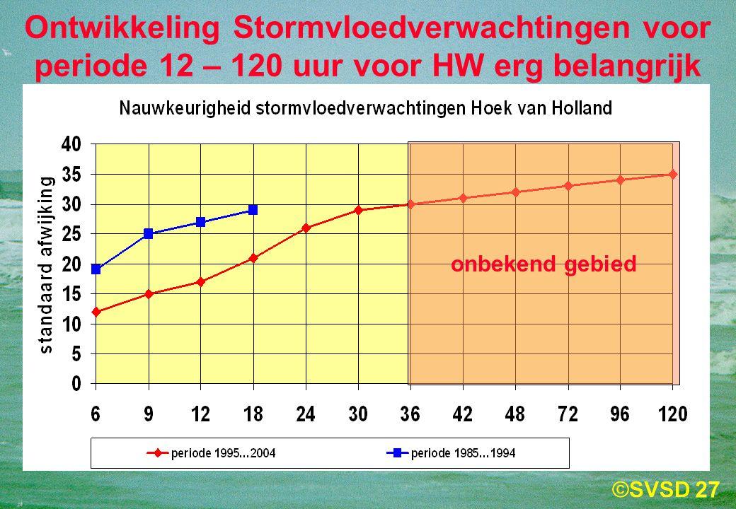 27 Ontwikkeling Stormvloedverwachtingen voor periode 12 – 120 uur voor HW erg belangrijk onbekend gebied