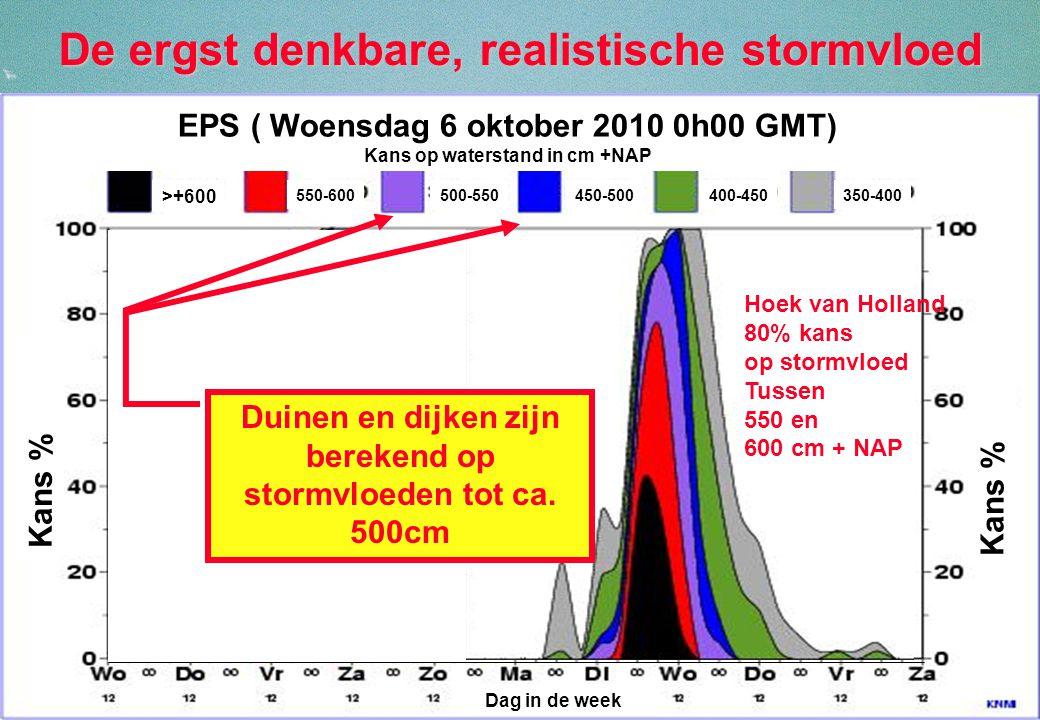 38 De ergst denkbare, realistische stormvloed >+600 550-600500-550450-500400-450350-400 EPS ( Woensdag 6 oktober 2010 0h00 GMT) Kans op waterstand in cm +NAP Dag in de week IJmuiden Duinen en dijken zijn berekend op stormvloeden tot ca.