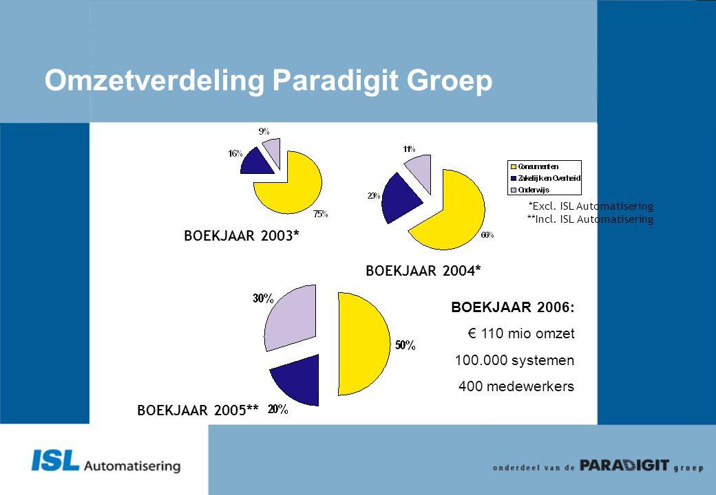 Omzetverdeling Paradigit Groep BOEKJAAR 2003* BOEKJAAR 2004* BOEKJAAR 2005** *Excl. ISL Automatisering **Incl. ISL Automatisering BOEKJAAR 2006: € 110