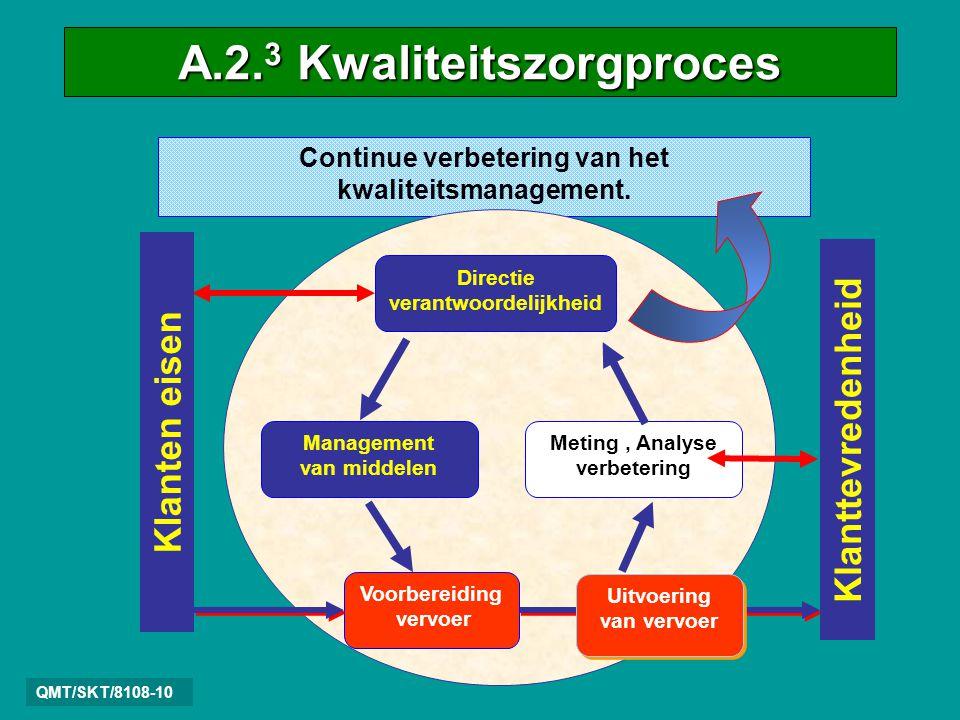 A.2.3 Kwaliteitszorgproces QMT/SKT/8108-10 Continue verbetering van het kwaliteitsmanagement.