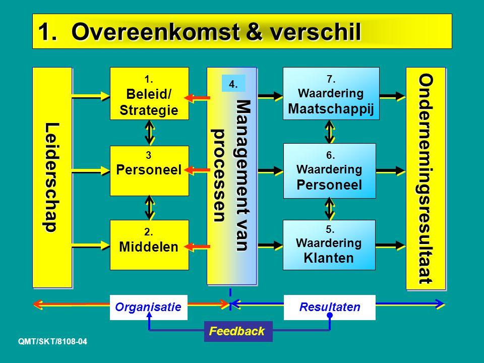 LeiderschapLeiderschap OrganisatieResultaten 1.Beleid/ Strategie 3 Personeel 2.