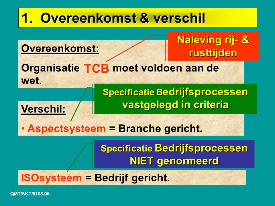 QMT/SKT/8108-05 Overeenkomst: Organisatie moet voldoen aan de wet.