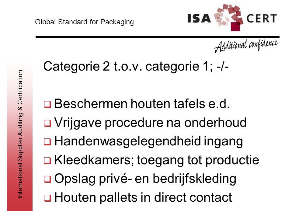 International Supplier Auditing & Certification Categorie 2 t.o.v. categorie 1; -/-  Beschermen houten tafels e.d.  Vrijgave procedure na onderhoud