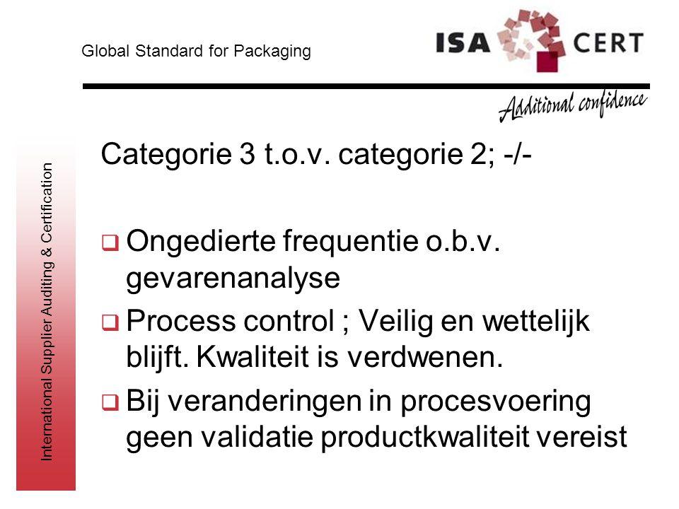 International Supplier Auditing & Certification Categorie 3 t.o.v. categorie 2; -/-  Ongedierte frequentie o.b.v. gevarenanalyse  Process control ;