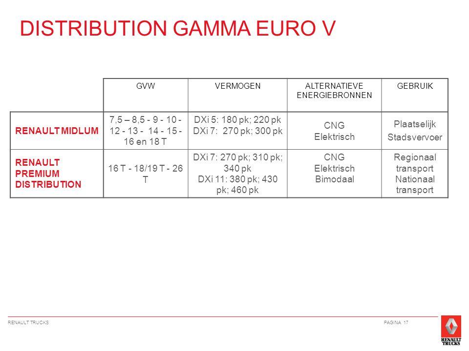 RENAULT TRUCKSPAGINA 17 DISTRIBUTION GAMMA EURO V GVWVERMOGENALTERNATIEVE ENERGIEBRONNEN GEBRUIK RENAULT MIDLUM 7,5 – 8,5 - 9 - 10 - 12 - 13 - 14 - 15 - 16 en 18 T DXi 5: 180 pk; 220 pk DXi 7: 270 pk; 300 pk CNG Elektrisch Plaatselijk Stadsvervoer RENAULT PREMIUM DISTRIBUTION 16 T - 18/19 T - 26 T DXi 7: 270 pk; 310 pk; 340 pk DXi 11: 380 pk; 430 pk; 460 pk CNG Elektrisch Bimodaal Regionaal transport Nationaal transport