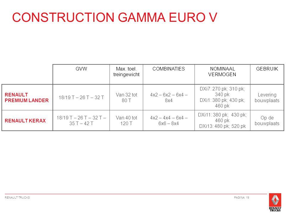 RENAULT TRUCKSPAGINA 19 CONSTRUCTION GAMMA EURO V GVWMax.