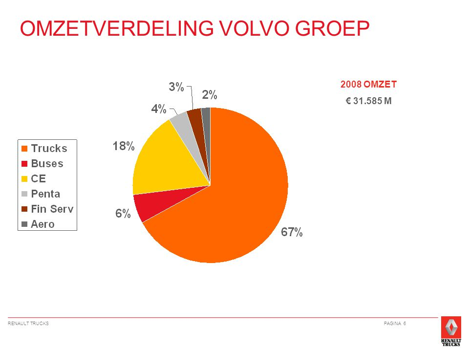 RENAULT TRUCKSPAGINA 6 2008 OMZET € 31.585 M OMZETVERDELING VOLVO GROEP