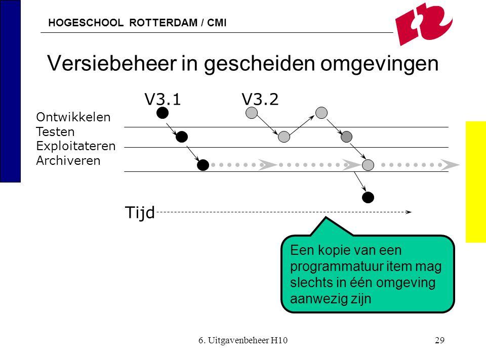 HOGESCHOOL ROTTERDAM / CMI 6. Uitgavenbeheer H1029 Versiebeheer in gescheiden omgevingen Een kopie van een programmatuur item mag slechts in één omgev