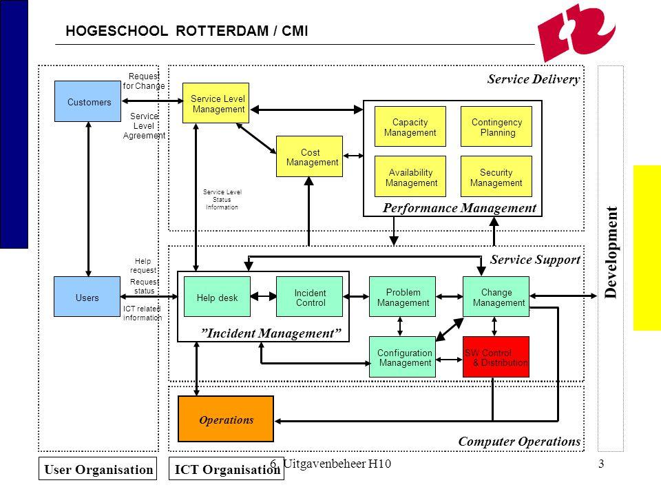 HOGESCHOOL ROTTERDAM / CMI 6. Uitgavenbeheer H103 Operations Performance Management Planning ContingencyCapacity Management Availability Management Se