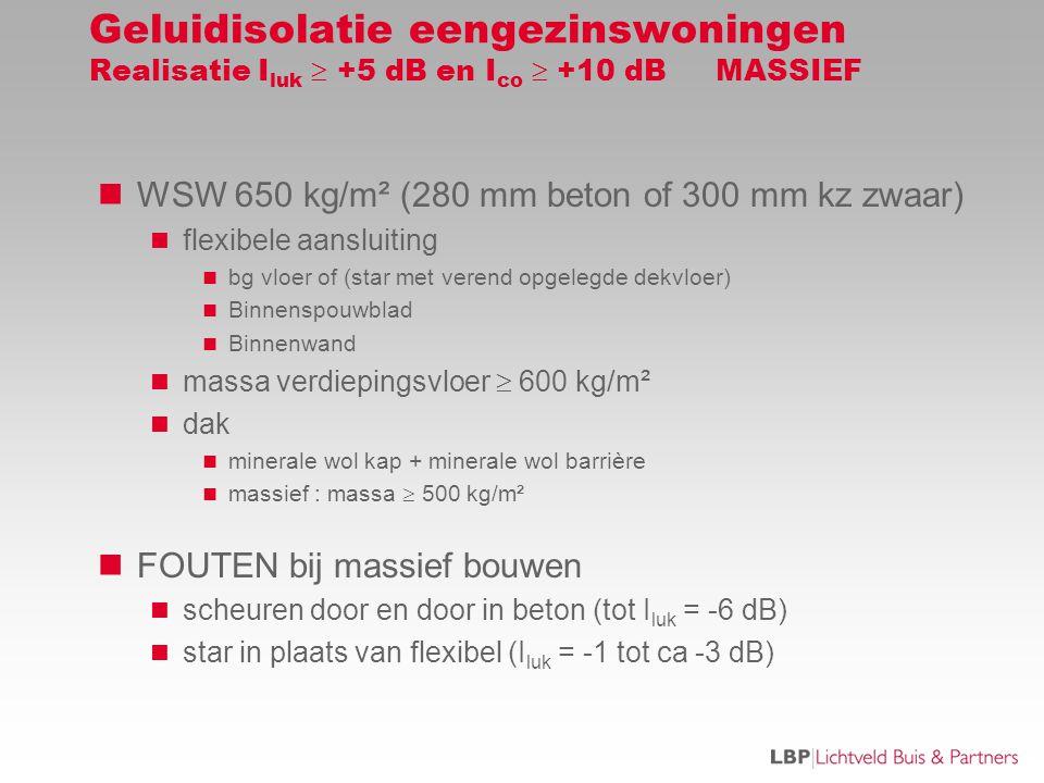 Geluidisolatie eengezinswoningen Realisatie I luk  +5 dB en I co  +10 dB MASSIEF  WSW 650 kg/m² (280 mm beton of 300 mm kz zwaar)  flexibele aansluiting  bg vloer of (star met verend opgelegde dekvloer)  Binnenspouwblad  Binnenwand  massa verdiepingsvloer  600 kg/m²  dak  minerale wol kap + minerale wol barrière  massief : massa  500 kg/m²  FOUTEN bij massief bouwen  scheuren door en door in beton (tot I luk = -6 dB)  star in plaats van flexibel (I luk = -1 tot ca -3 dB)