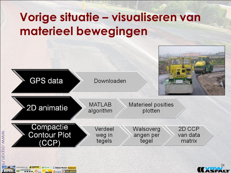 www.aspari.nl Vorige situatie – visualiseren van materieel bewegingen 24