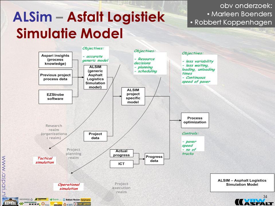 www.aspari.nl ALSim – Asfalt Logistiek Simulatie Model 34 obv onderzoek: • Marleen Boenders • Robbert Koppenhagen