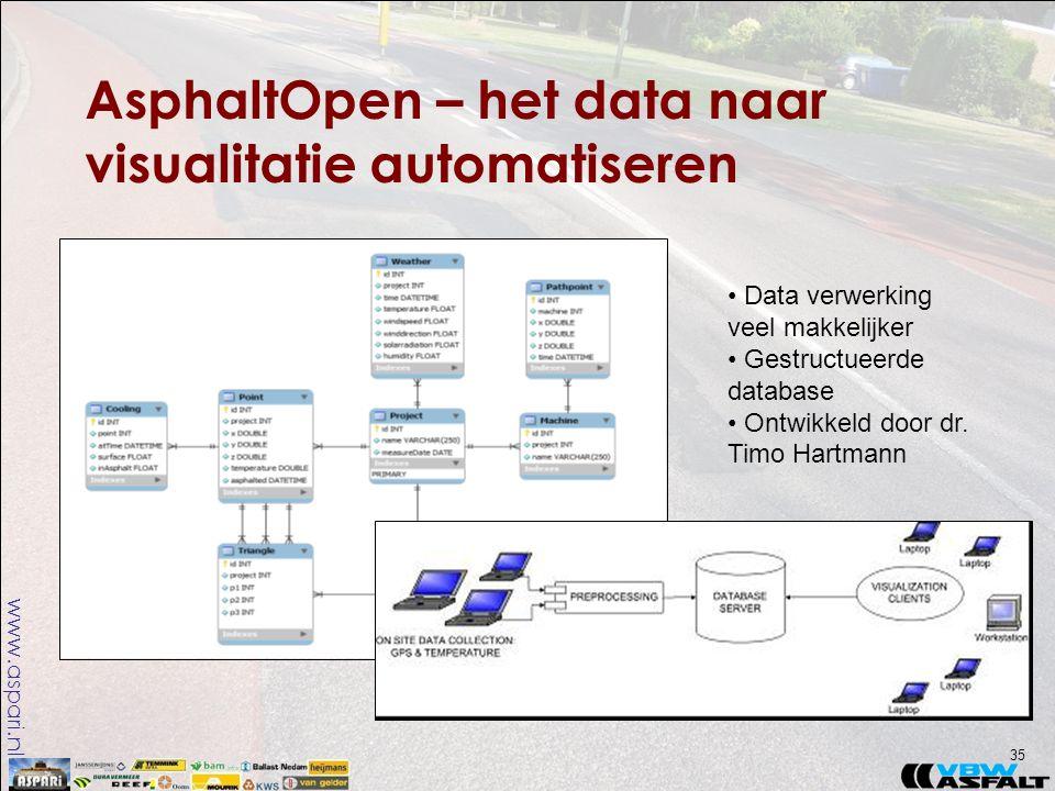 www.aspari.nl AsphaltOpen – het data naar visualitatie automatiseren 35 • Data verwerking veel makkelijker • Gestructueerde database • Ontwikkeld door