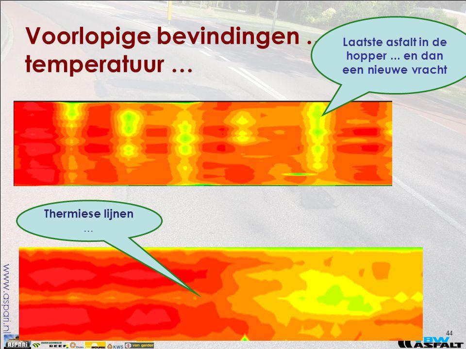 www.aspari.nl Voorlopige bevindingen … temperatuur … 44 Laatste asfalt in de hopper... en dan een nieuwe vracht Thermiese lijnen...