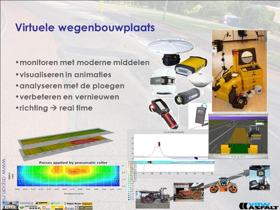 www.aspari.nl Virtuele wegenbouwplaats • monitoren met moderne middelen • visualiseren in animaties • analyseren met de ploegen • verbeteren en vernieuwen • richting  real time