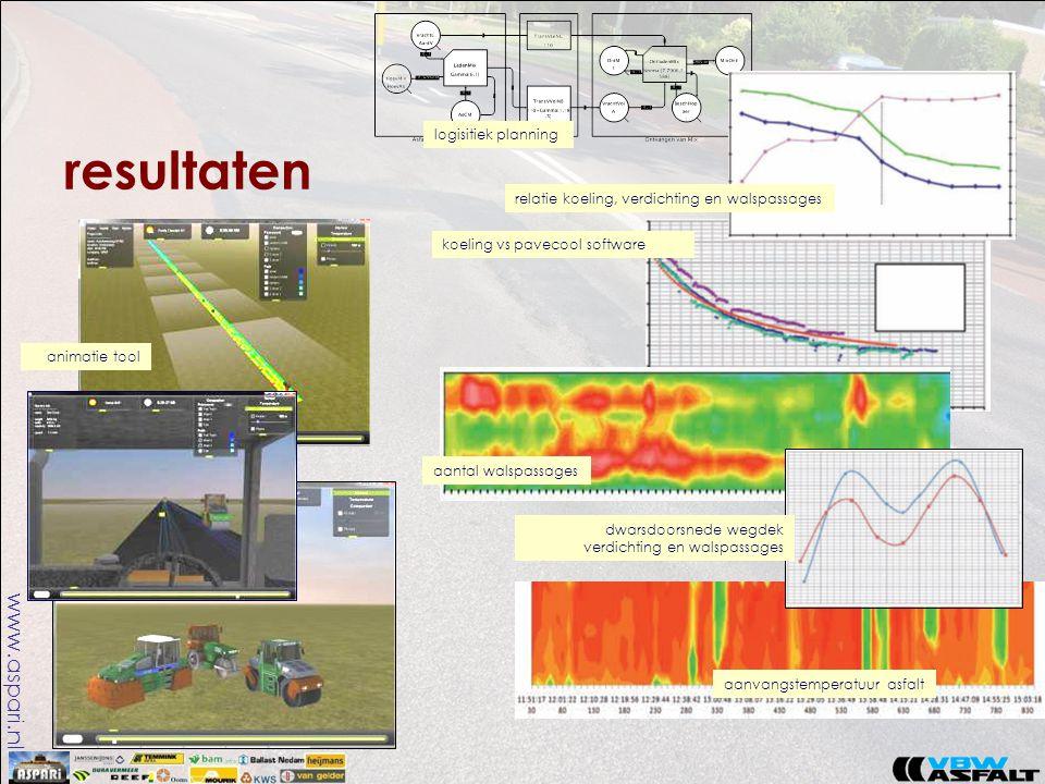 www.aspari.nl resultaten relatie koeling, verdichting en walspassages koeling vs pavecool software aantal walspassages dwarsdoorsnede wegdek verdichti