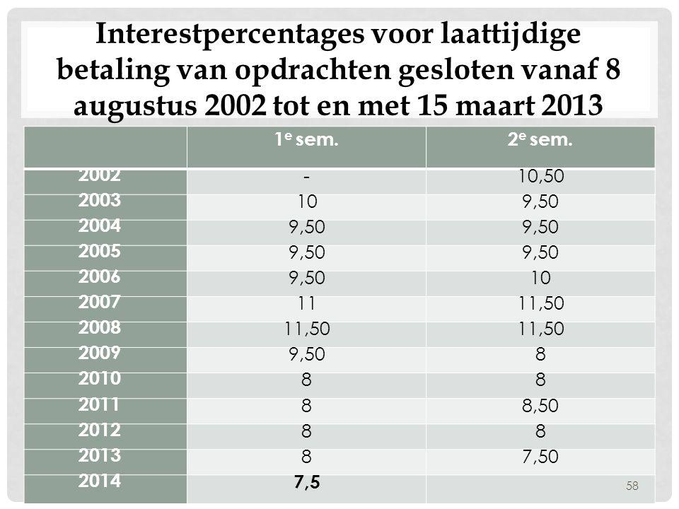 Interestpercentages voor laattijdige betaling van opdrachten gesloten vanaf 8 augustus 2002 tot en met 15 maart 2013 1 e sem.2 e sem. 2002 -10,50 2003