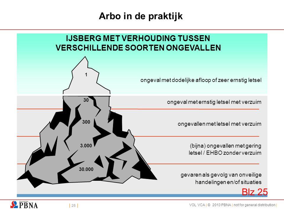 | 26 | VOL VCA | © 2013 PBNA | not for general distribution | Arbo in de praktijk 1 30 300 3.000 30.000 ongeval met dodelijke afloop of zeer ernstig l