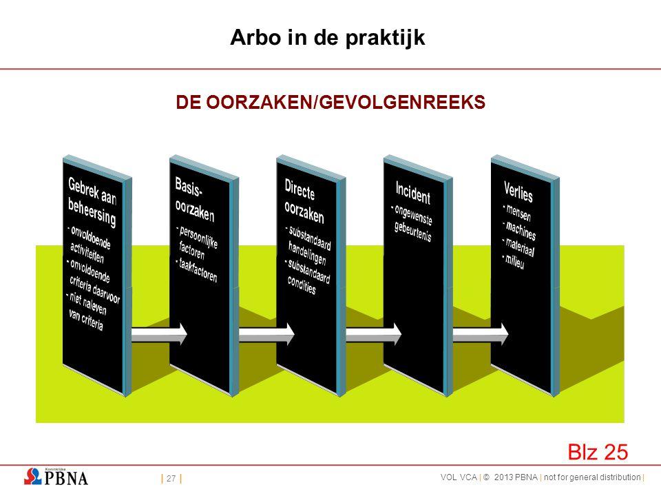 | 27 | VOL VCA | © 2013 PBNA | not for general distribution | Arbo in de praktijk DE OORZAKEN/GEVOLGENREEKS Blz 25