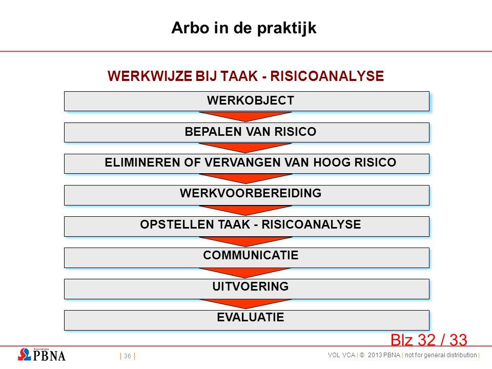 | 36 | VOL VCA | © 2013 PBNA | not for general distribution | Arbo in de praktijk WERKWIJZE BIJ TAAK - RISICOANALYSE WERKOBJECT BEPALEN VAN RISICO ELI