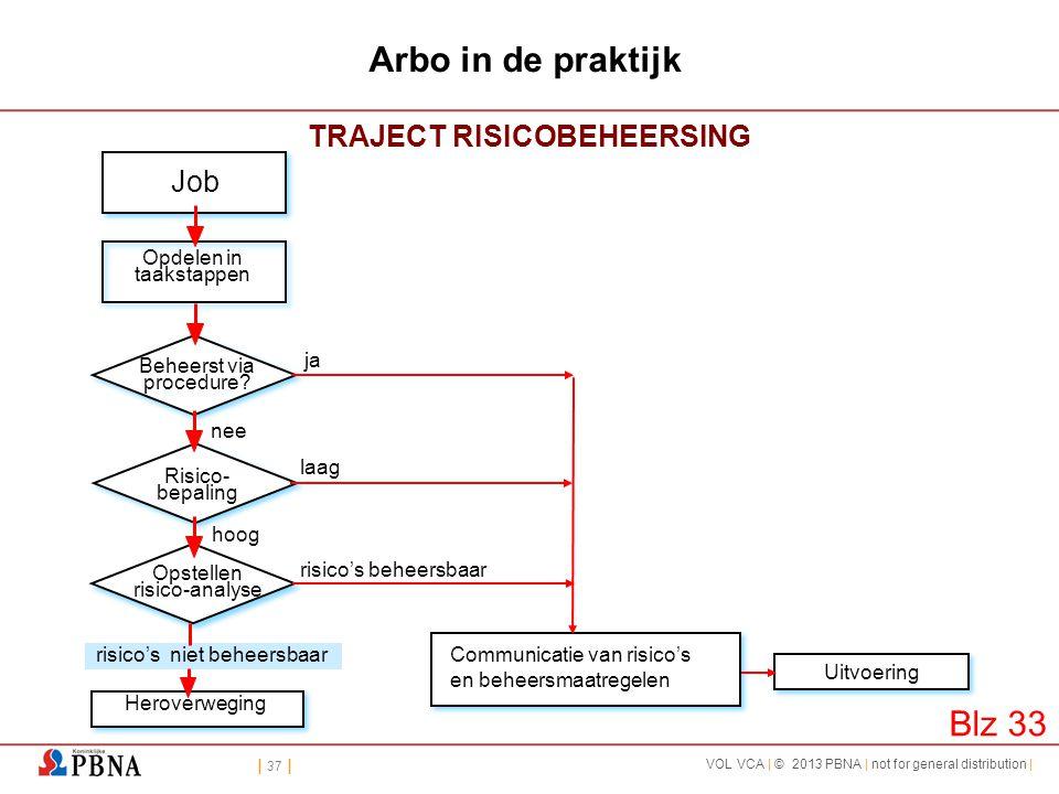 | 37 | VOL VCA | © 2013 PBNA | not for general distribution | Arbo in de praktijk TRAJECT RISICOBEHEERSING Job Opdelen in taakstappen Beheerst via pro