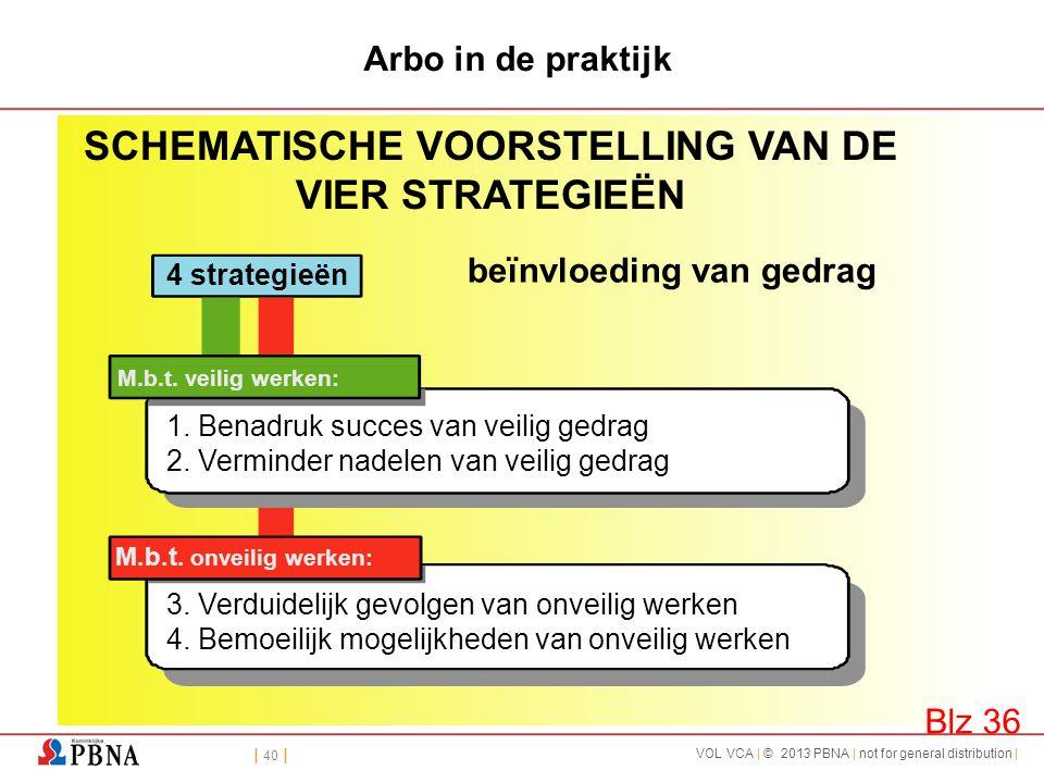 | 40 | VOL VCA | © 2013 PBNA | not for general distribution | Arbo in de praktijk beïnvloeding van gedrag SCHEMATISCHE VOORSTELLING VAN DE VIER STRATE