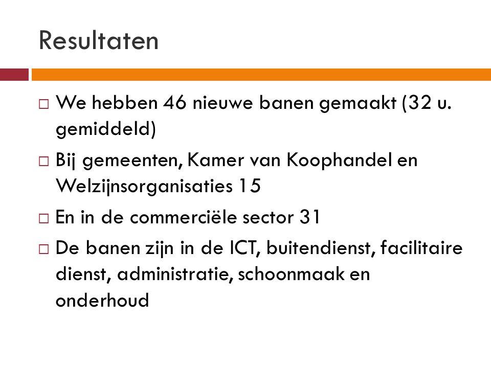 Resultaten  We hebben 46 nieuwe banen gemaakt (32 u. gemiddeld)  Bij gemeenten, Kamer van Koophandel en Welzijnsorganisaties 15  En in de commercië