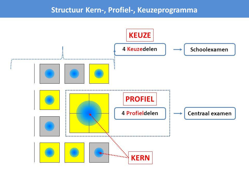 Kern • A.Algemene kennis en vaardigheden • B. Professionele kennis en vaardigheden • C.