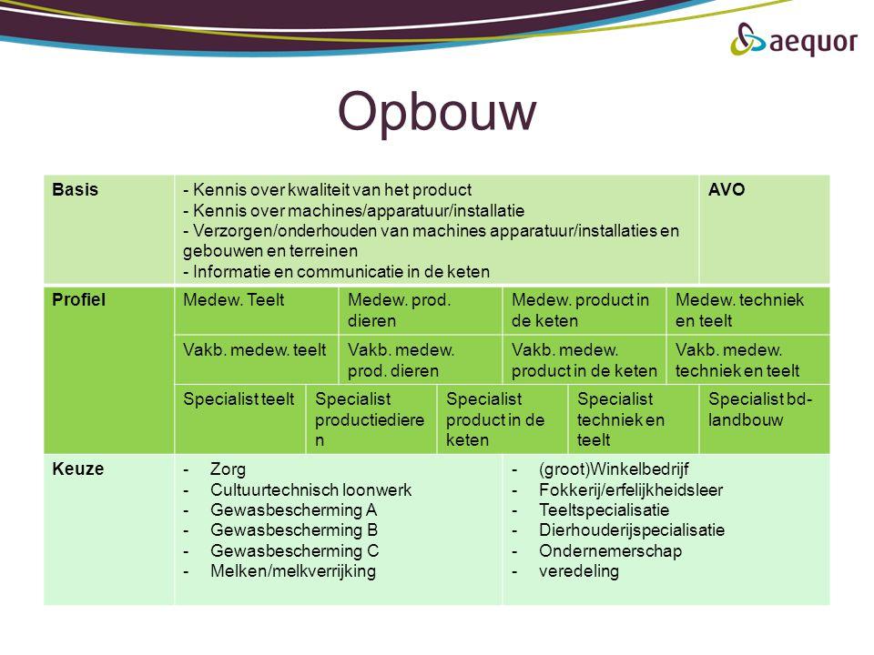 Opbouw Basis- Kennis over kwaliteit van het product - Kennis over machines/apparatuur/installatie - Verzorgen/onderhouden van machines apparatuur/inst