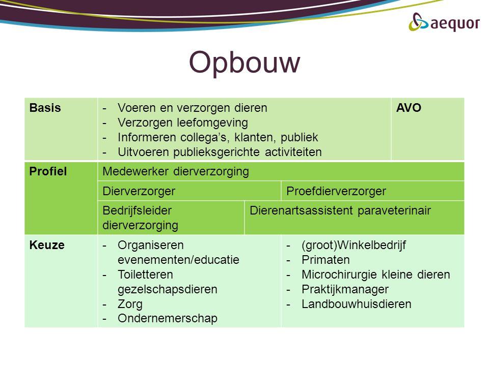 Opbouw Basis-Voeren en verzorgen dieren -Verzorgen leefomgeving -Informeren collega's, klanten, publiek -Uitvoeren publieksgerichte activiteiten AVO P