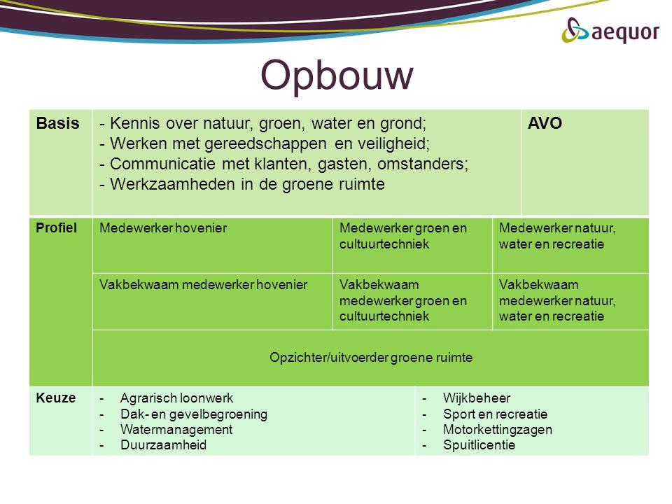 Opbouw Basis- Kennis over natuur, groen, water en grond; - Werken met gereedschappen en veiligheid; - Communicatie met klanten, gasten, omstanders; -