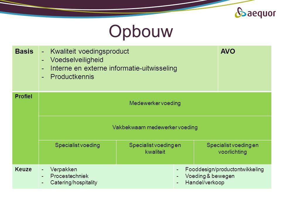 Opbouw Basis-Kwaliteit voedingsproduct -Voedselveiligheid -Interne en externe informatie-uitwisseling -Productkennis AVO Profiel Medewerker voeding Va